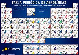 Las 100 mejores aerolíneas del mundo según eDreams | Expreso